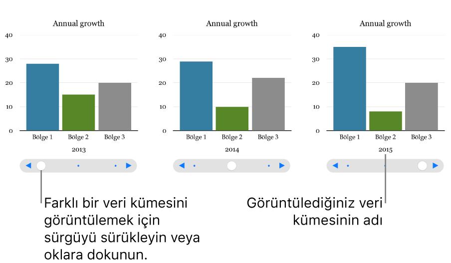 Etkileşimli grafiğin her biri farklı bir veri kümesini gösteren üç aşaması.