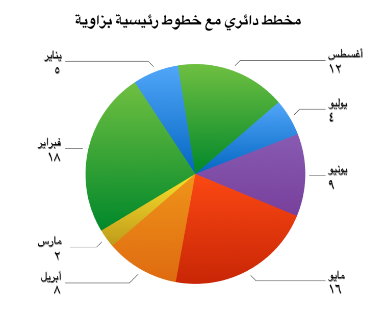 المخطط الدائري ذو ملصقات تسمية القيمة الخارجة عن أوتاد الدائرة والخطوط الرئيسية ذات الزاوية تربط الملصقات بالأوتاد.
