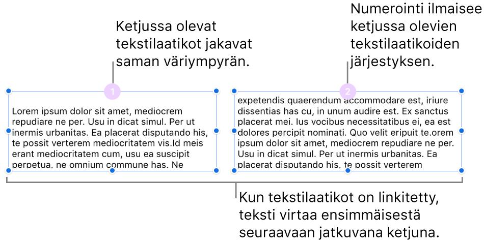 Kaksi tekstilaatikkoa, joiden yläreunassa on violetit ympyrät ja ympyröissä numerot 1 ja 2.