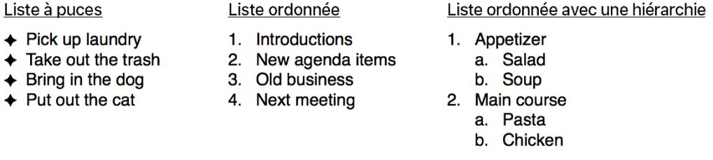 Exemples de listes à puces, ordonnées et hiérarchiques.