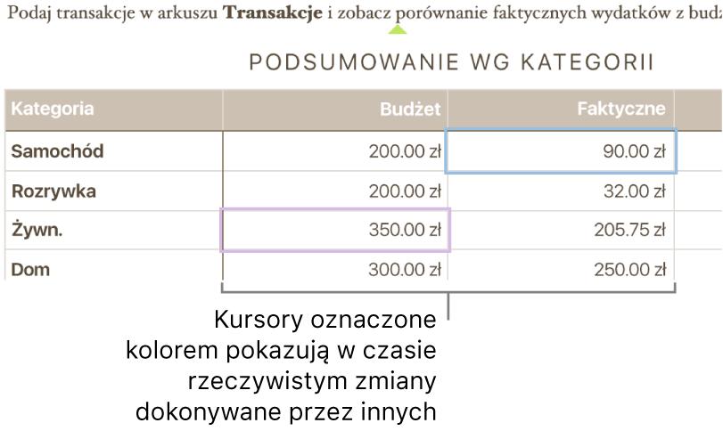 Kolorowe trójkąty pod tekstem pokazują miejsca edycji dokonywanych przez poszczególne osoby.