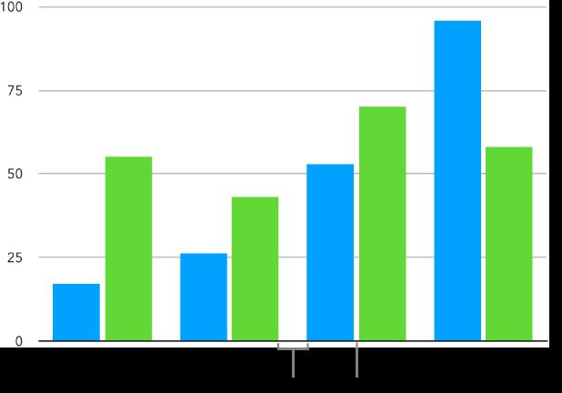 Et kolonnediagram med lite mellomrom mellom kolonner og større mellomrom mellom kolonnesett.