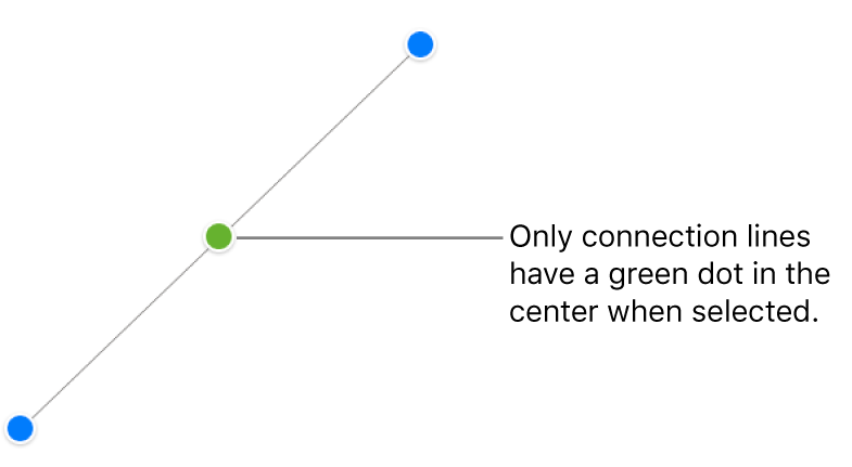 A straight connection line is selected; blue selection handles appear on each end, and a green dot in the center.