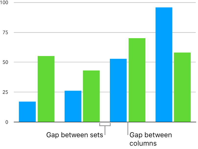 A column chart with a small space between columns and a larger space between sets of columns.