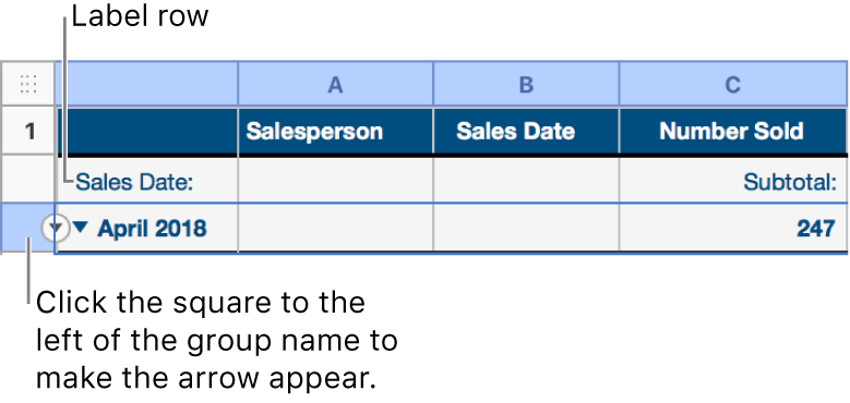 The summary row is selected in a categorized table and a down arrow appears on its border; the label row above the summary row shows the name of the category above the group name, and the name of a function, Subtotal, in the third column.