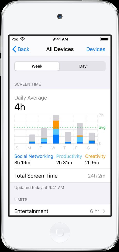 Ekran raportu aktywności funkcji Czas przed ekranem. Na górze ekranu widoczne są przyciski Tydzień oraz Dzień. Zaznaczony jest przycisk Tydzień. Wśrodkowej części ekranu znajduje się wykres czasu spędzonego wciągu ostatnich siedmiu dni zgrami, aplikacjami rozrywkowymi isieciami społecznościowymi. Pod wykresem znajdują wartości łączne zcałego tygodnia.