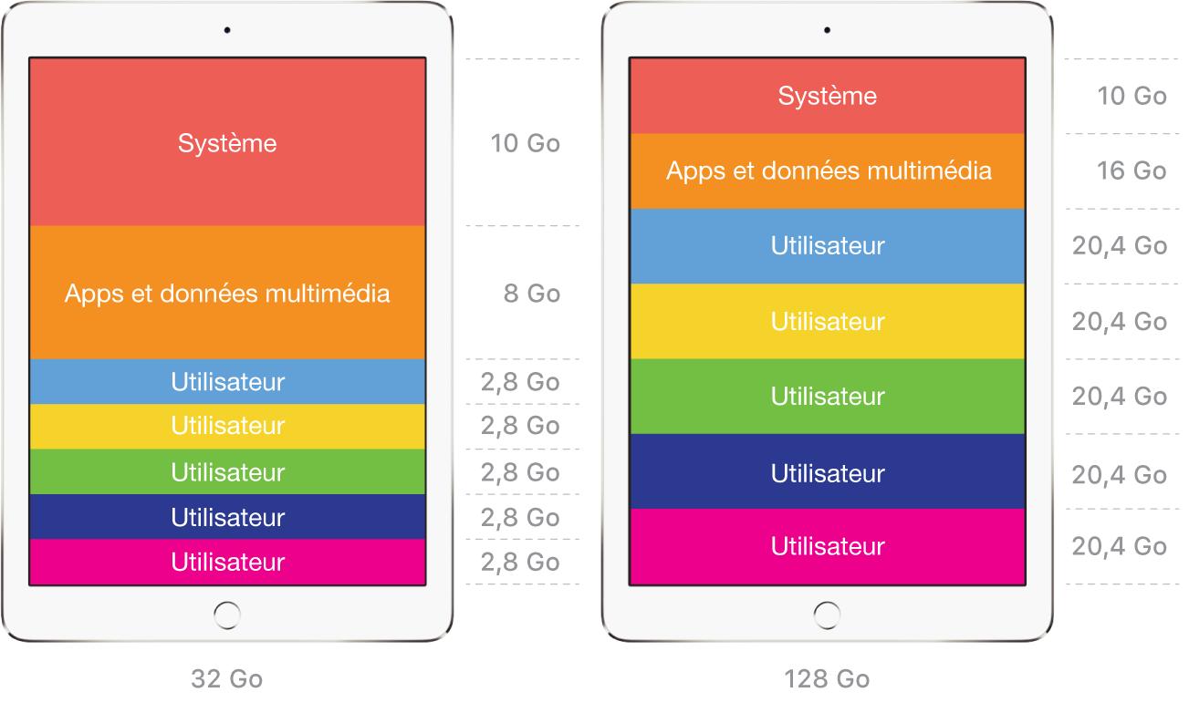 Exemples d'espaces d'utilisateurs avec l'iPadpartagé.