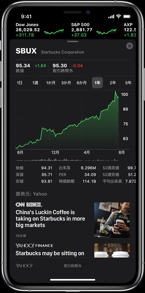画面の中央に、銘柄の1年間のパフォーマンスを表示するチャートがあります。チャートの上には1日、1週間、1か月、3か月、6か月、1年、2年、または5年単位の銘柄のパフォーマンスを表示するボタンがあります。チャートの下には始値、高値、安値、時価総額などの株価の詳細が表示されます。チャートの下には、株価に関連するApple Newsの記事が表示されます。