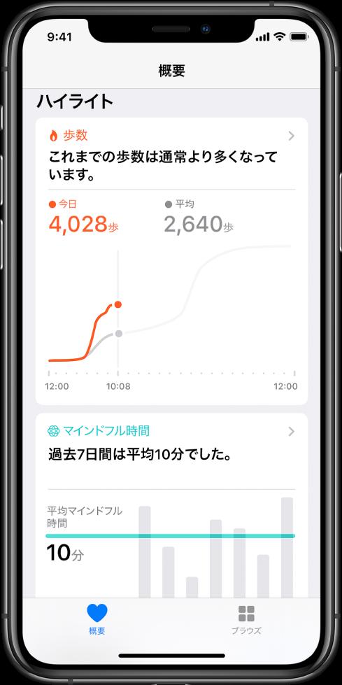 「ヘルスケア」Appの「概要」画面。「ハイライト」にその日の「歩数」が表示されています。「ハイライト」には「これまでの歩数は通常より多くなっています。」というメッセージがあります。下のチャートには、この日の現時点までの歩数は4,028歩で、それと比較して前日の同時刻の歩数が2,640歩と表示されています。チャートの下には、マインドフルネスに費やした時間についての情報が表示されています。左下に「概要」ボタン、右下に「ブラウズ
