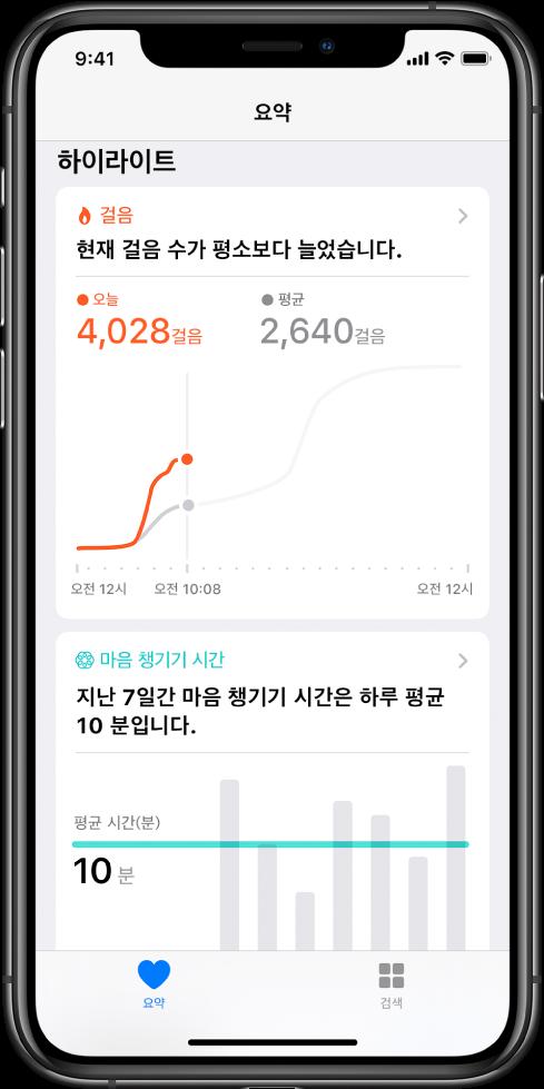 해당 날짜에 걸은 걸음 수에 대한 하이라이트를 보여주는 건강 앱의 요약 화면. 하이라이트에는 '현재 걸음 수가 평소 이 시간보다 늘었습니다'라고 적혀 있음. 사용자가 오늘 현재 4,028걸음을 걸었고 어제의 동일한 시간대에 2,640걸음을 걸은 것과 비교하는 차트가 하이라이트 아래에 표시됨. 차트 아래에는 마음 챙기기에 소요된 분 수에 대한 정보가 있음. 요약 버튼이 왼쪽 하단에 있고 검색 버튼이 오른쪽 하단에 있음.