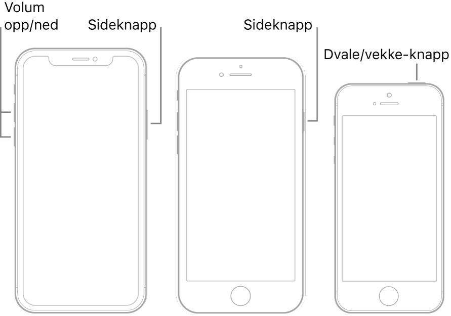 Illustrasjoner av tre iPhone-modeller med skjermene vendt mot deg. Illustrasjonen lengst til venstre viser knappene for volum opp og volum ned på venstre side av enheten. Sideknappen vises på høyre side. Den midterste illustrasjonen viser sideknappen på høyre side av enheten. Illustrasjonen lengst til høyre viser Dvale/vekke-knappen øverst på enheten.