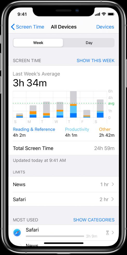 Отчет функции «Экранное время» за неделю. В отчете показано общее время проведенное во всех приложениях, приложениях отдельных категорий и в каждом приложении.