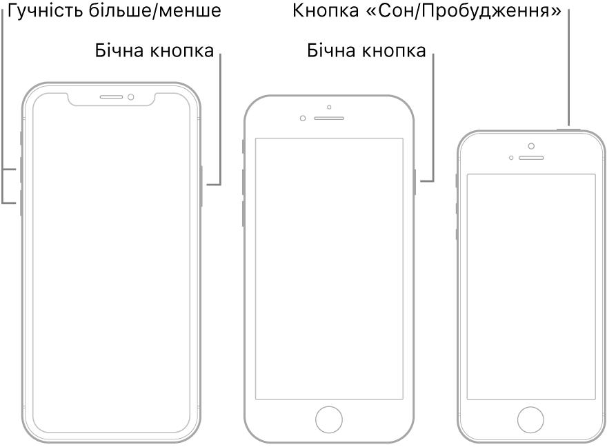 Ілюстрації моделей iPhone трьох типів з екранами догори. На ілюстрації ліворуч показані кнопки збільшення та зменшення гучності з лівого боку пристрою. Бічна кнопка розташована праворуч. На ілюстрації посередині показана бічна кнопка з правого боку пристрою. На ілюстрації праворуч зображена кнопка «Сон/Збудити» на верхній панелі пристрою.
