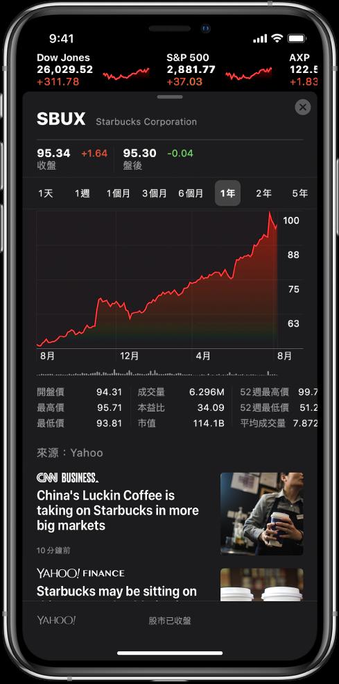 畫面中央的圖表顯示股票一年以來的表現。圖表上方的按鈕為:依照一天、一週、一個月、三個月、六個月、一年、兩年或五年顯示股票表現。圖表下方是股票詳細資訊,例如開盤價、最高價、最低價和市值。圖表下方是與股票相關的 Apple News 文章。