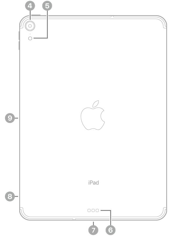 Achterkant van de iPadPro met bijschriften, van linksboven met de klok mee: camera aan de achterkant, flitser, Smart Connector, USB-C-connector, simkaarthouder (Wi-Fi+Cellular) en magnetische connector voor de ApplePencil.