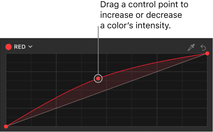 The Filters Inspector showing a control point being dragged up on the Red color curve in the Color Curves filter