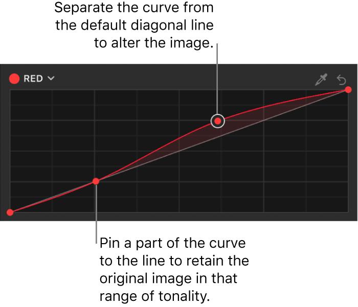 """El inspector de filtros con varios puntos de control en la curva del color Rojo del filtro """"Curvas de color"""""""