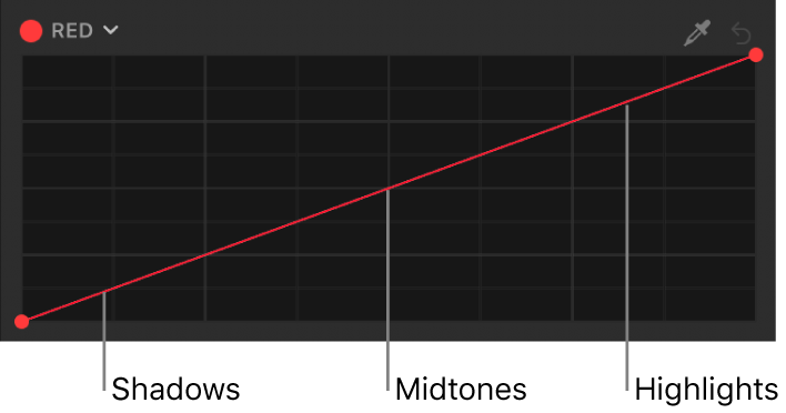 La curva de color Rojo que muestra las áreas tonales de la imagen (sombras, tonos medios y puntos de luz) distribuidas a lo largo de la curva