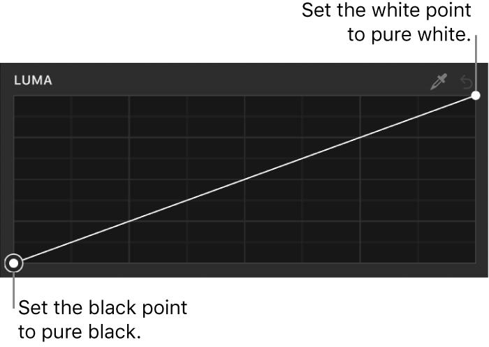 """La curva Luminancia del filtro """"Curvas de color"""" en el inspector de filtros"""