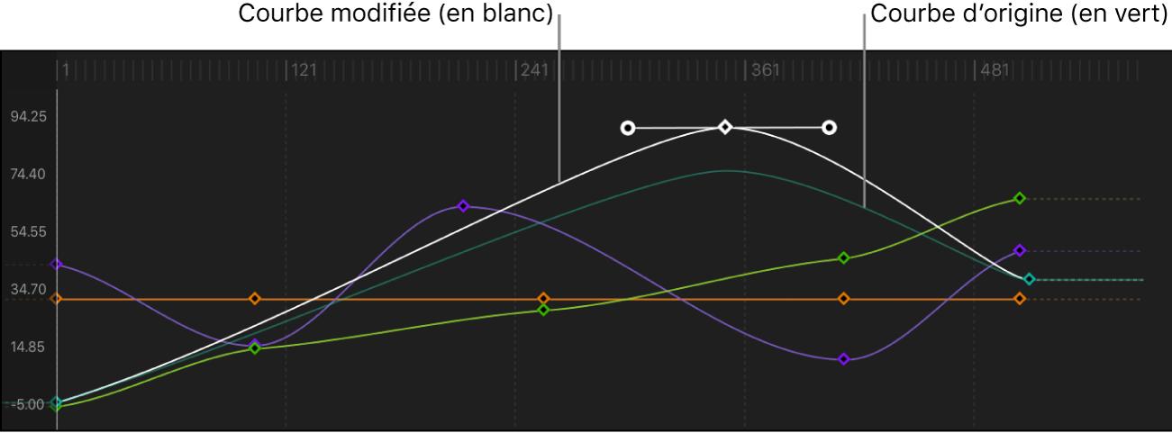 Éditeur d'images clés affichant une nouvelle courbe comparée à la courbe d'instantané