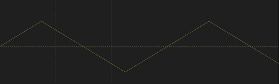 Comportement Osciller lorsque la forme d'onde est réglée sur Triangle