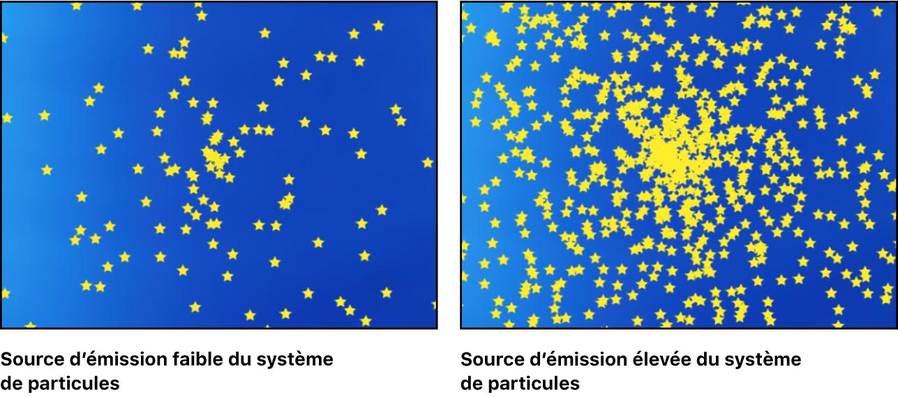 Système de particules avec une source d'émission faible comparé à un système de particules avec une source d'émission élevée
