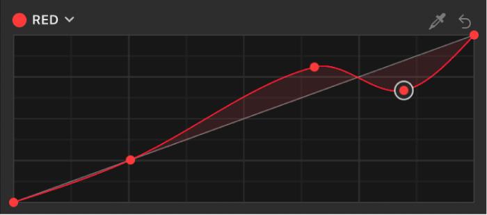 「フィルタ」インスペクタ。「カラーカーブ」フィルタの「赤」カラーカーブに新たなコントロールポイントが追加されています