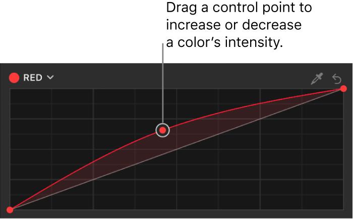 「フィルタ」インスペクタ。「カラーカーブ」フィルタの「赤」カラーカーブ上のコントロールポイントが上にドラッグされています