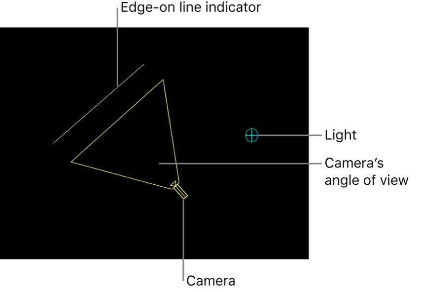 显示摄像机的 3D 场景图标、摄像机的视图角度、边缘线指示器和光源的画布