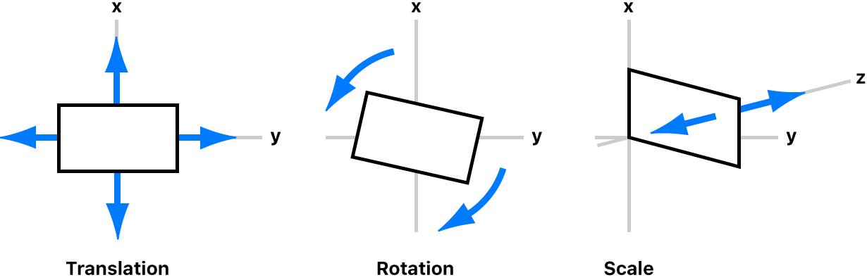Drei Bewegungstypen, die auf Clips während der Bildstabilisierung angewendet werden: Ausgabe, Rotation und Skalierung