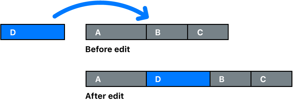 A clip being inserted between two other clips