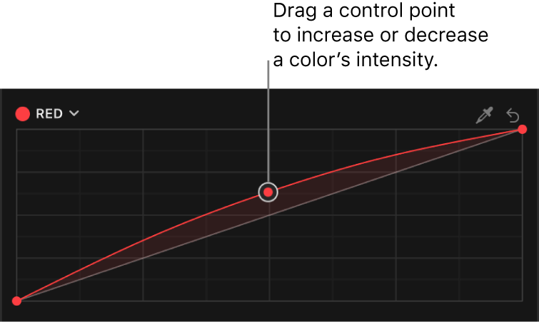 The Color inspector showing a control point being dragged up on the Red color curve in the Color Curves effect