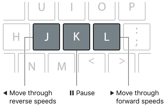 Las teclas J, K y L del teclado