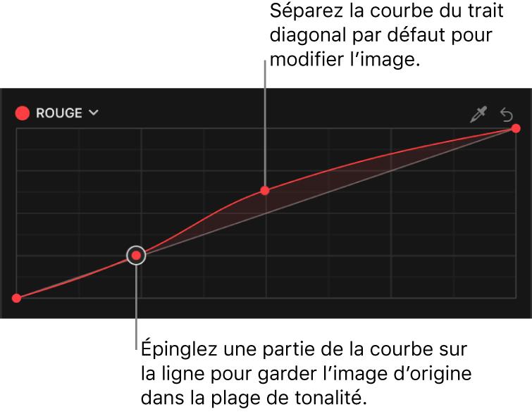 Inspecteur de couleur affichant plusieurs points de contrôle sur la courbe de couleur du rouge dans l'effet Courbes de couleur
