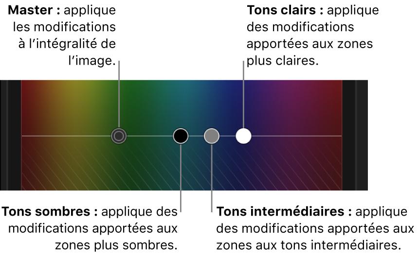 Commandes Master, Tons foncés, Tons intermédiaires et Tons clairs dans le réglage colorimétrique