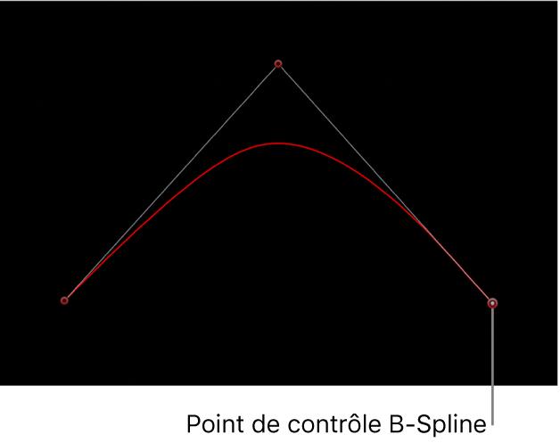 Visualiseur avec point de contrôle B-Spline