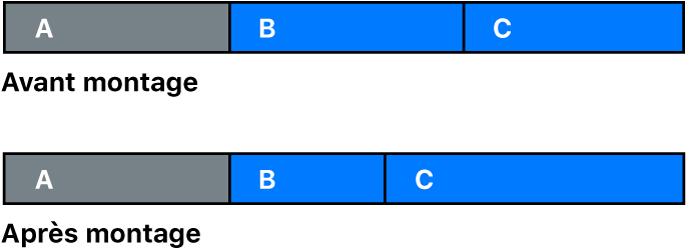 Point de montage entre deux plans avant et après un montage Roll