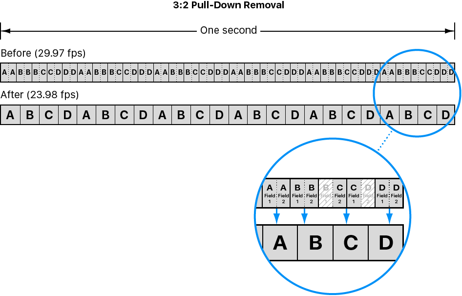 Diagram showing 3:2 pulldown removal process, also known as reverse telecine.