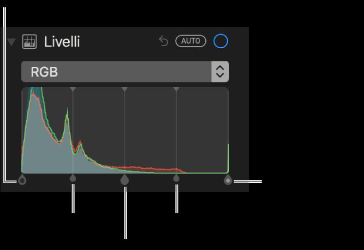 I controlli di Livelli lungo l'istogramma RGB, con (da sinistra a destra) il punto di nero, le ombre, i mezzitoni, i punti di luce e il punto di bianco.