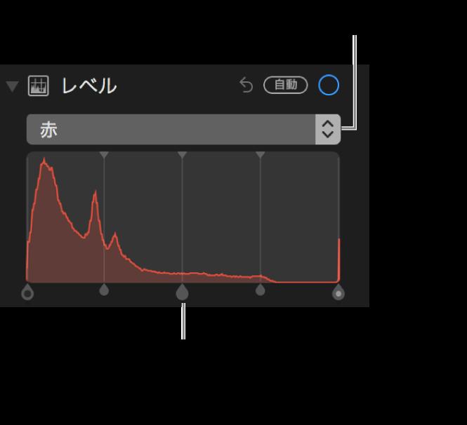 写真の赤を変更するための「レベル」コントロールおよびヒストグラム。