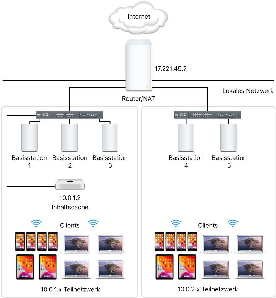 Caching-Server in mehreren Teilnetzen