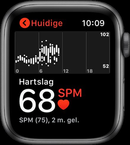 Het scherm van de Hartslag-app met je huidige hartslag linksonder, daaronder de vorige meting in een kleiner lettertype en daarboven een grafiek met je hartslag gedurende de dag.