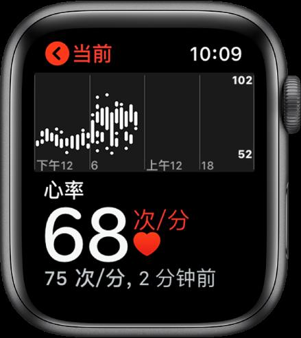 """""""心率"""" App 屏幕,当前心率显示在左下方,当前心率下方以较小字体显示上次心率读数,当前心率上方的图表详细显示您全天的心率。"""