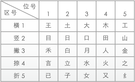 The Wubi Xing keyboard mapping.