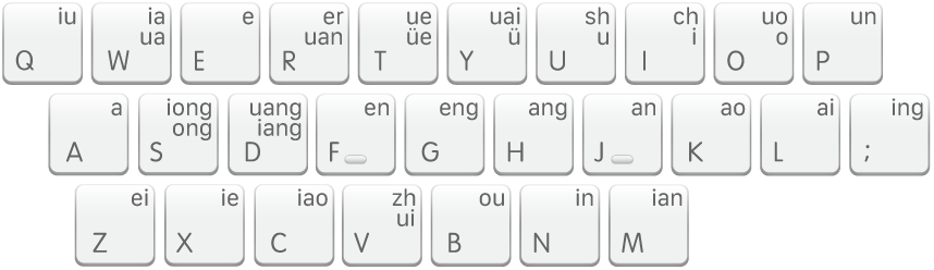The Shuangpin keyboard layout, Sogou.