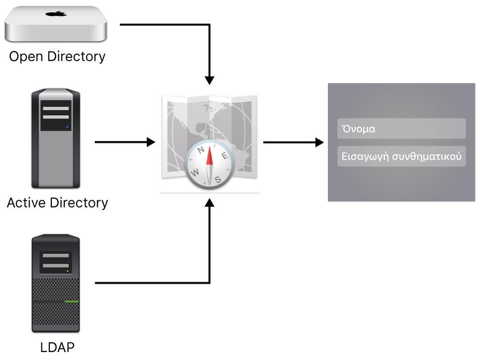 Παραδείγματα τύπων διακομιστή που μπορούν να συνδεθούν σε Mac.