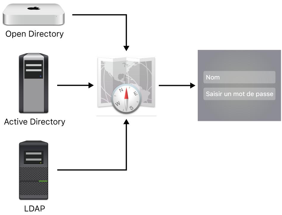 Exemples de types de serveurs ne pouvant pas se connecter à un Mac