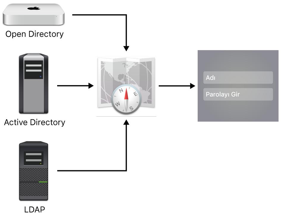 Bir Mac bilgisayara  bağlanabilecek sunucu tipleri örnekleri.