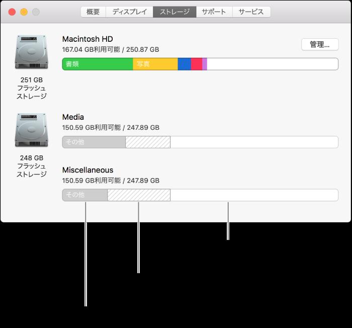 2つのボリュームがある1つのAPFSパーティション(コンテナ)。