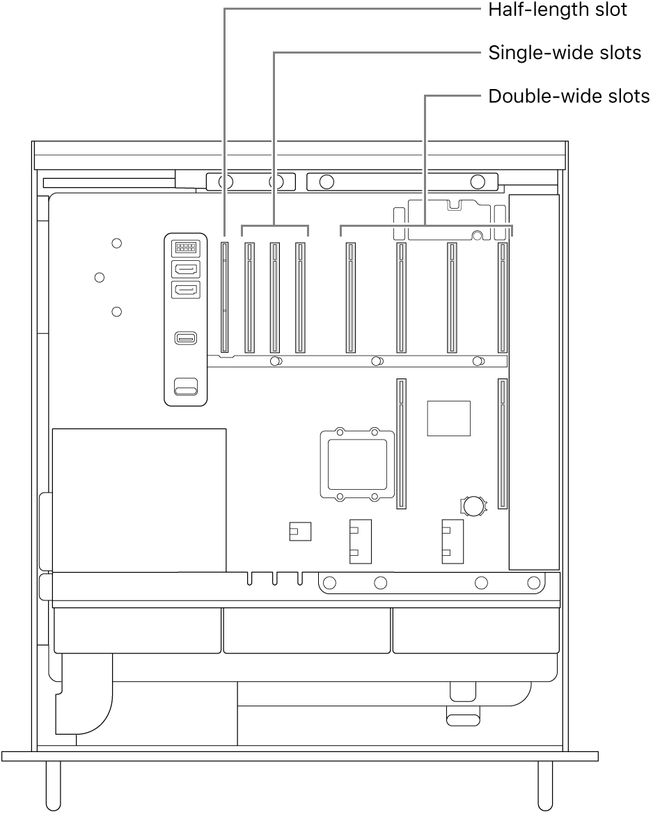 The side of Mac Pro open with callouts showing where the four double-wide slots, three single-wide slots, and the half-length slot are located.